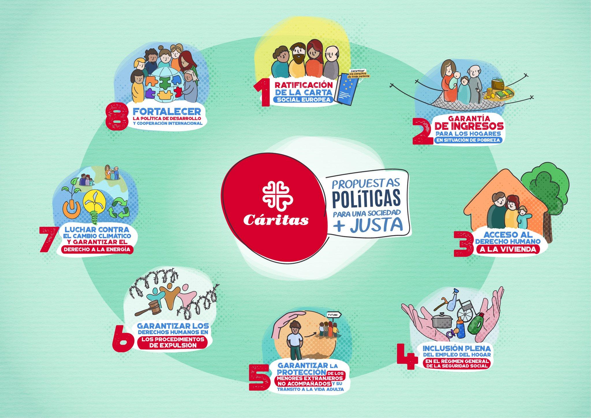 propuestas-politicas-28A-caritas